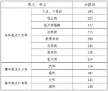2017年湖南成人高考高校招生录取分数线通知