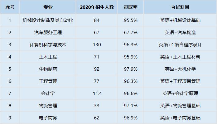 武汉华夏理工学院2021年普通专升本报名人数有多少?录取率高吗?