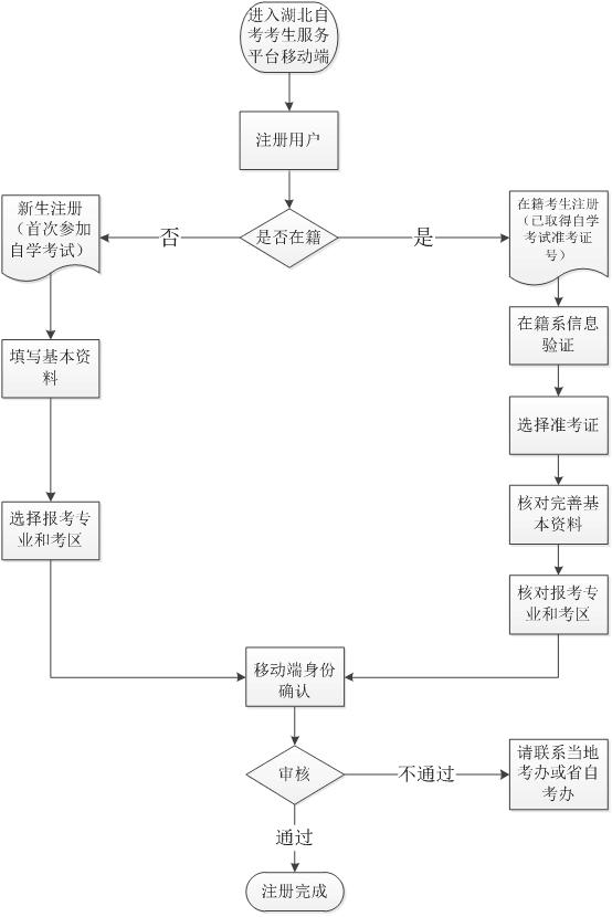 湖北自考网上注册与身份确认流程图