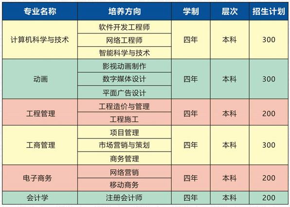 武汉工程大学自考本科助学班招生专业