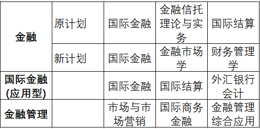 中南财大自考本科会计专业学位课教程