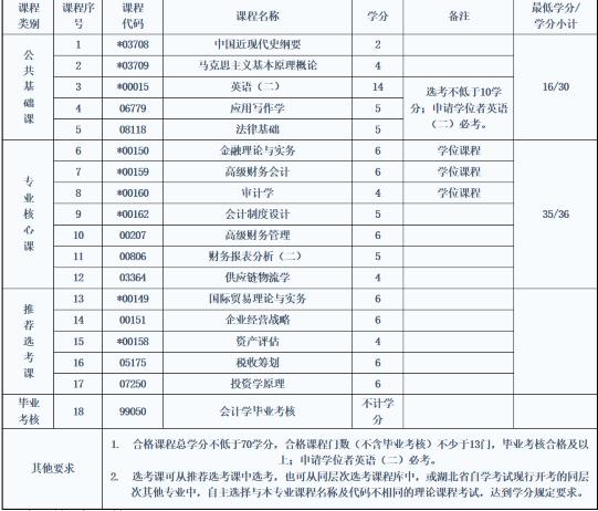 中南财经大学自考专升本会计专业代码