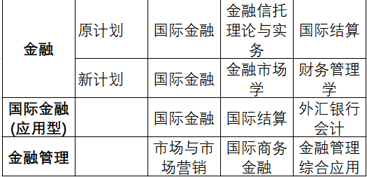 中南财大自考本科金融专业课程需要多久考完