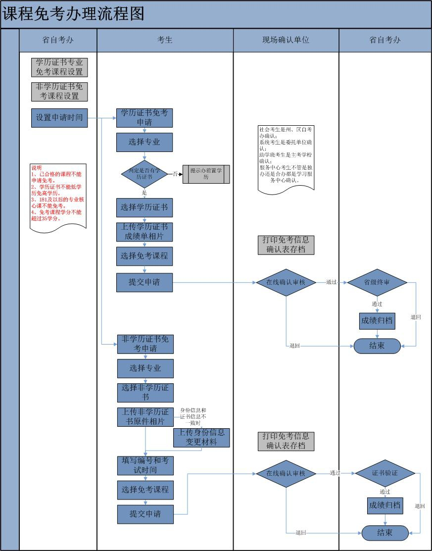 自考免考流程图