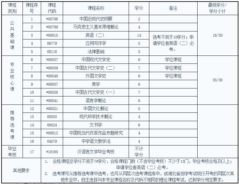 报考湖北自考汉语言文学专业考试科目
