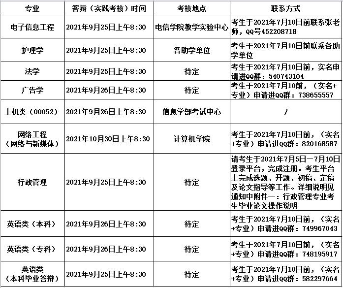 武汉大学实践考核相关安排