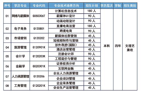 2021年武汉工商学院自考全日制本科助学班专业设置