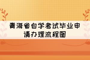 青海省自学考试毕业申请办理流程图