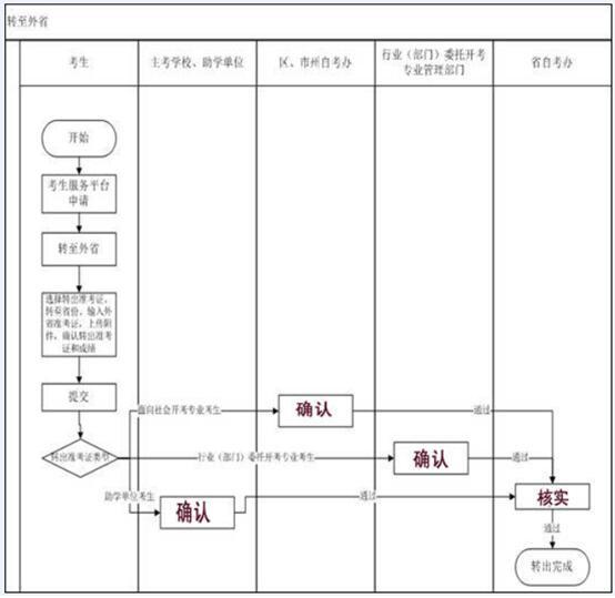 湖北自考上半年省际转考(转至外省)流程图