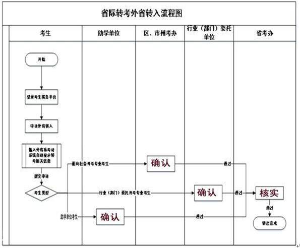 湖北自考上半年省际转考(外省转入)流程图