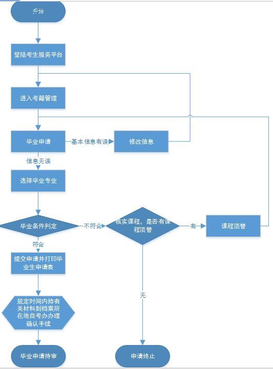 湖北自考毕业网上申请流程图
