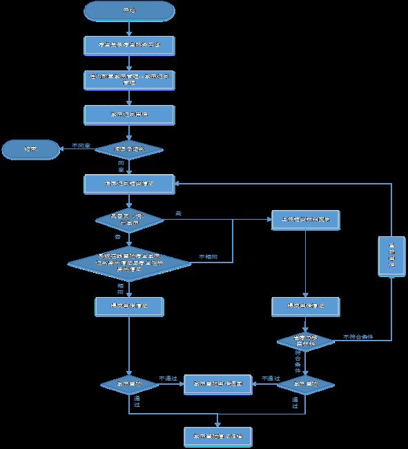2016年下半年湖北自考前置学历查验流程图