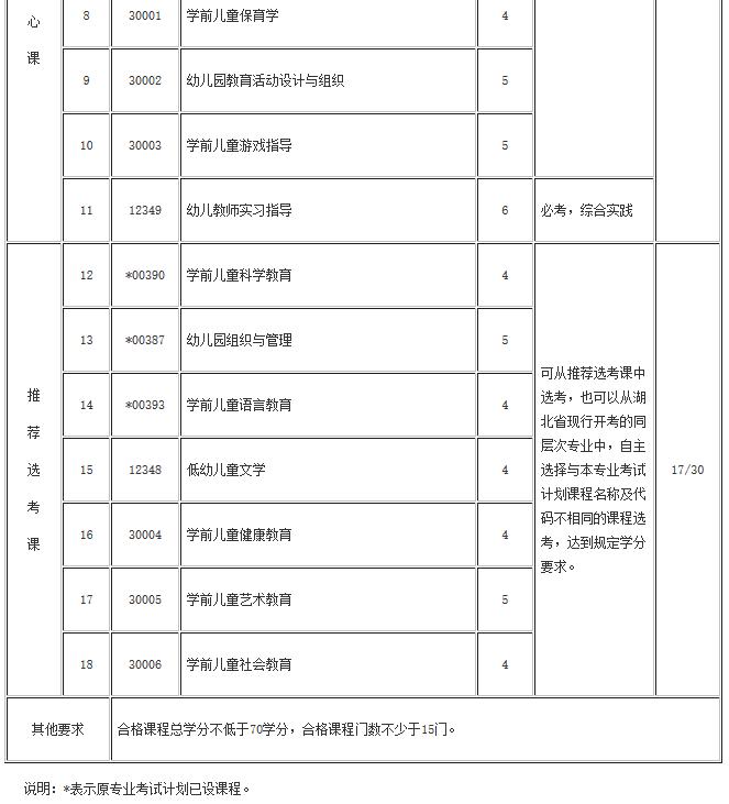 湖北自考学前教育(专科、专升本)专业考试计划