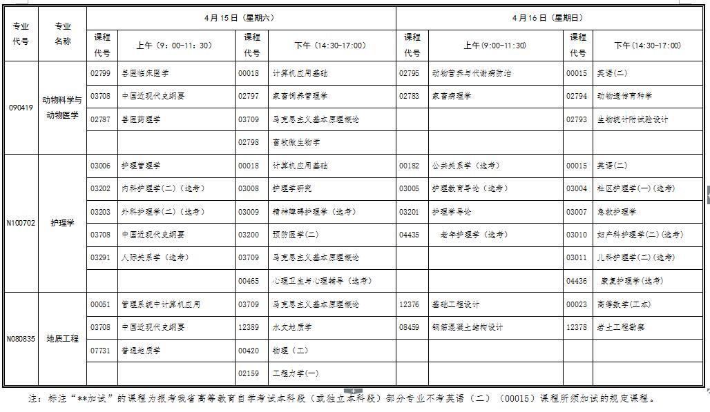 2017年4月湖北自考行业(部门)委托开考专业统考课程考试时间安排表(本科)