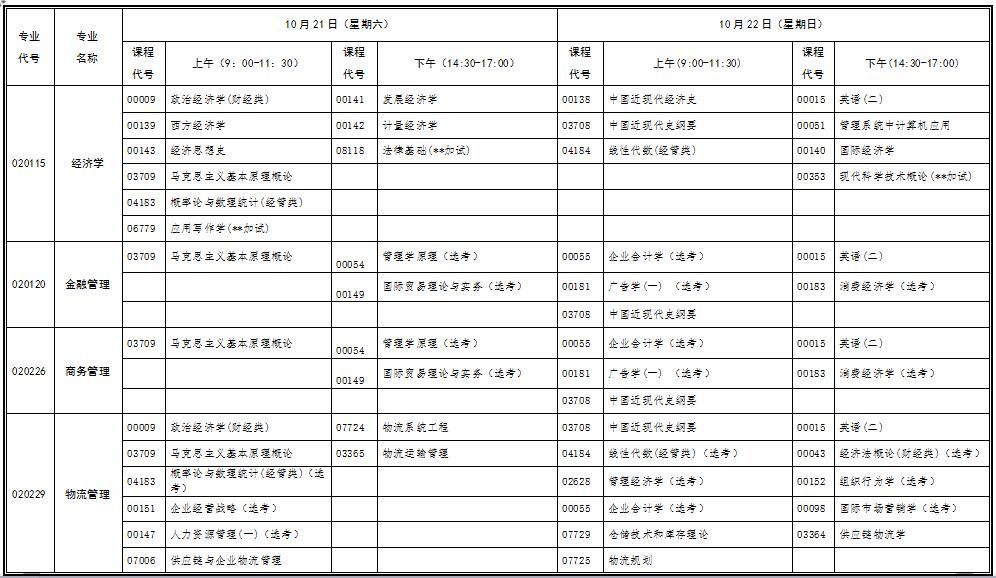 2017年10月湖北自考行业(部门)委托开考专业考试安排表(专科)