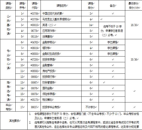 2018年湖北自考投资学(本科)020304专业计划
