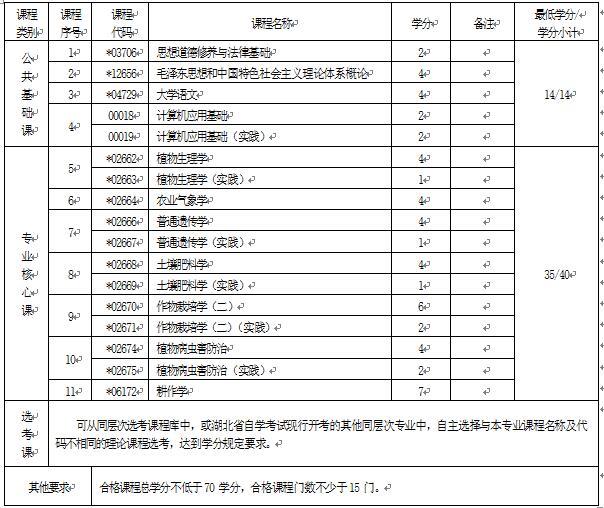 2018年湖北自考现代农业技术(专科)510104专业计划