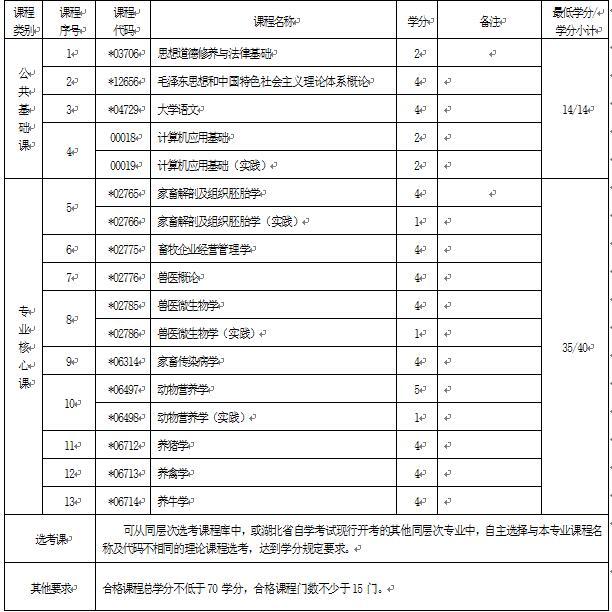 2018年湖北自考畜牧兽医(专科)510301专业计划