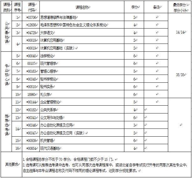 2018年湖北自考文秘(专科)670301专业计划