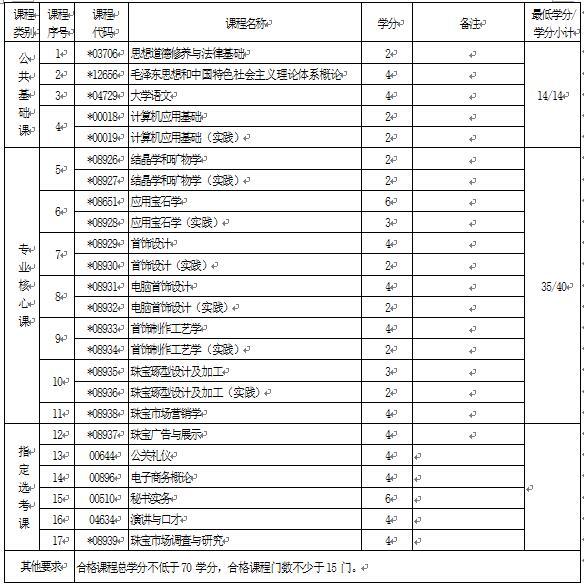 2018年湖北自考宝玉石鉴定与加工(专科)520105专业计划