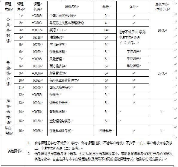 2018年湖北自考保险学(本科)020303专业计划