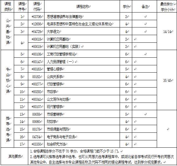2018年湖北自考行政管理(专科)690206专业计划