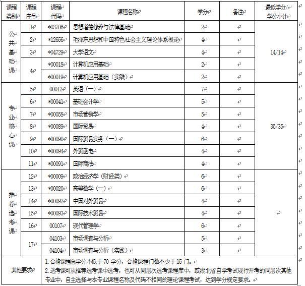 2018年湖北自考国际贸易实务(专科)630501专业计划