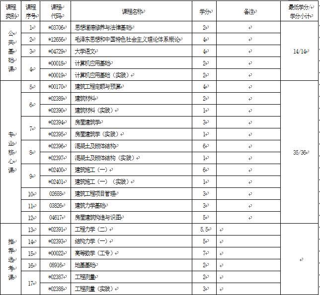 2018年湖北自考建筑工程技术(专科)540301专业计划
