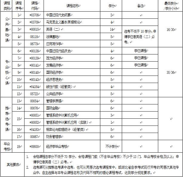 2018年湖北自考经济学(本科)020101专业计划