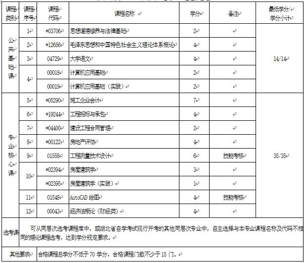 2018年湖北自考工程造价(专科)540502专业计划