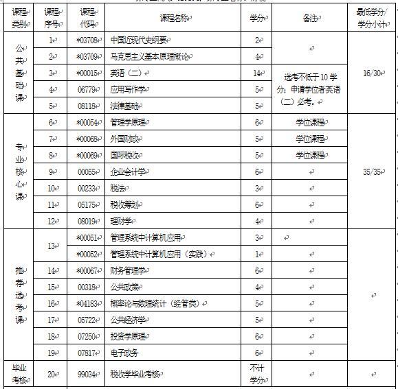 2018年湖北自考税收学(本科)020202专业计划