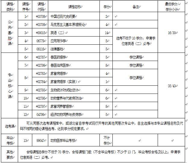 2018年湖北自考动物医学(本科)090401专业计划