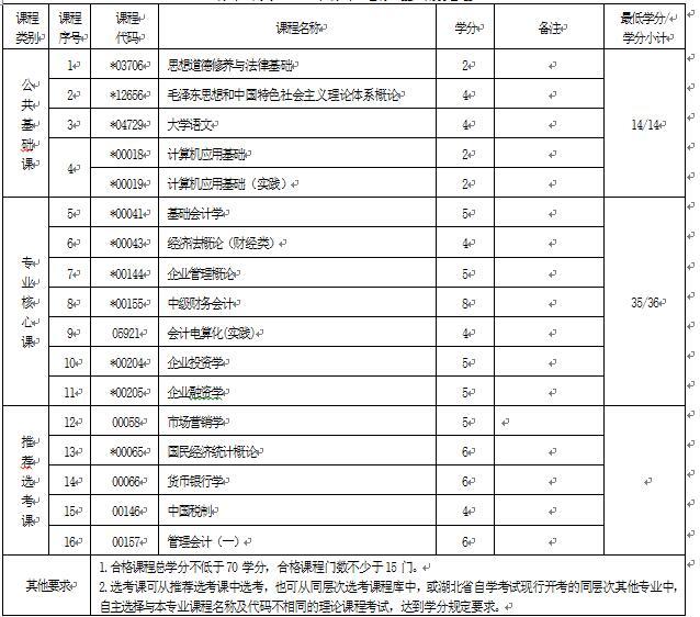 2018年湖北自考财务管理(专科)630301专业计划