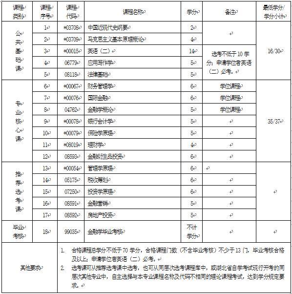 2018年湖北自考金融学(本科)020301K专业计划