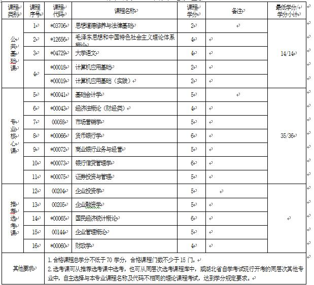 2018年湖北自考金融管理(专科)630201专业计划