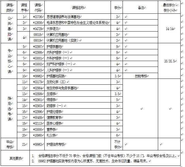 2018年湖北自考护理(专科)620201专业计划