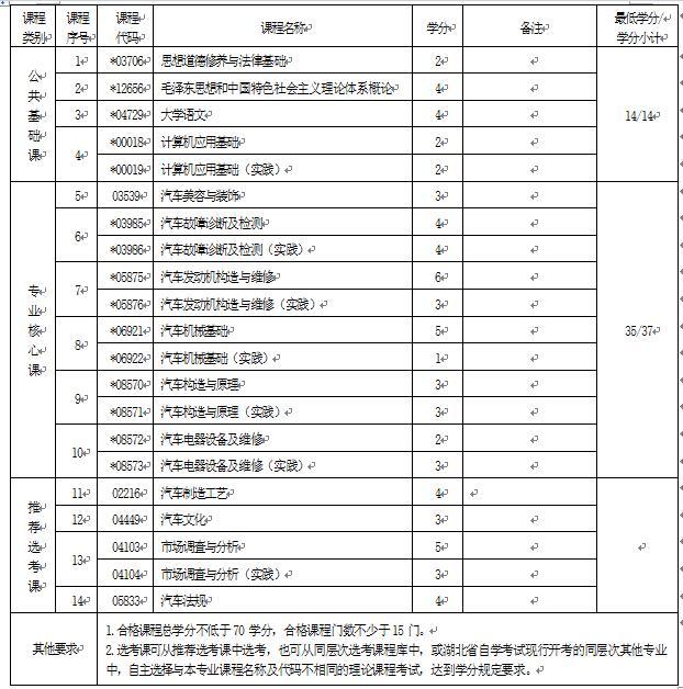 2018年湖北自考汽车检测与维修技术(专科)560702专业计划