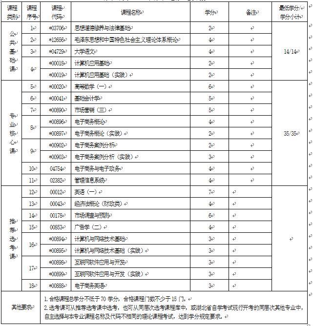 2018年湖北自考电子商务(专科)630801专业计划