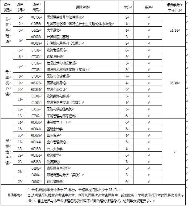 2018年湖北自考物流管理(专科)630903专业计划