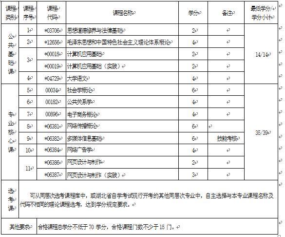 2018年湖北自考传播与策划 (专科)660214专业计划