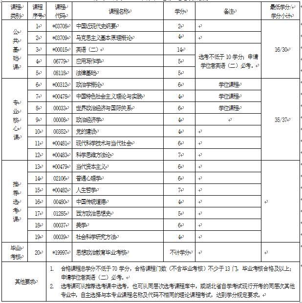 2018年湖北自考思想政治教育(本科)030503专业计划