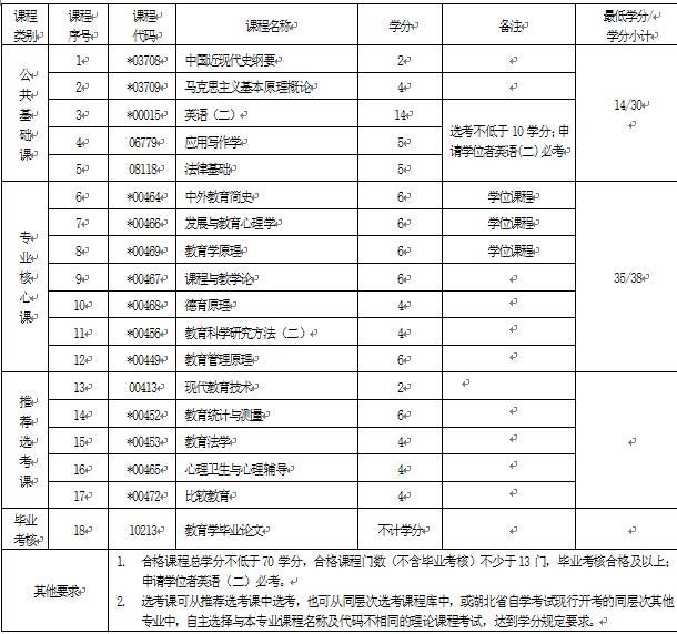 2018年湖北自考教育学(本科)040101专业计划