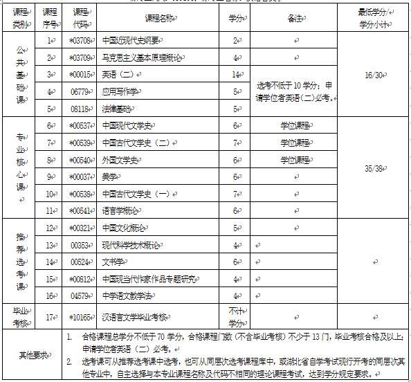 2018年湖北自考汉语言文学(本科)050101专业计划