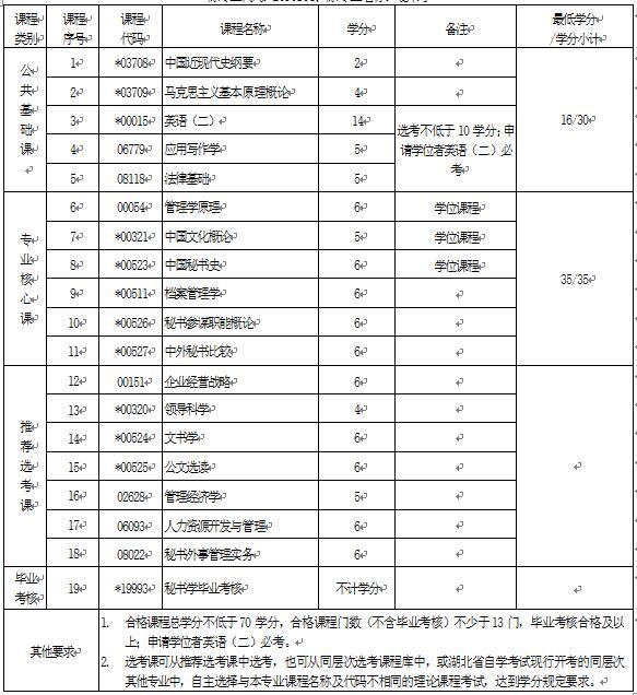 2018年湖北自考秘书学(本科)050107T专业计划