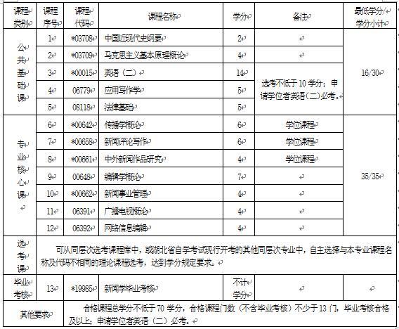 2018年湖北自考新闻学(本科)050301专业计划