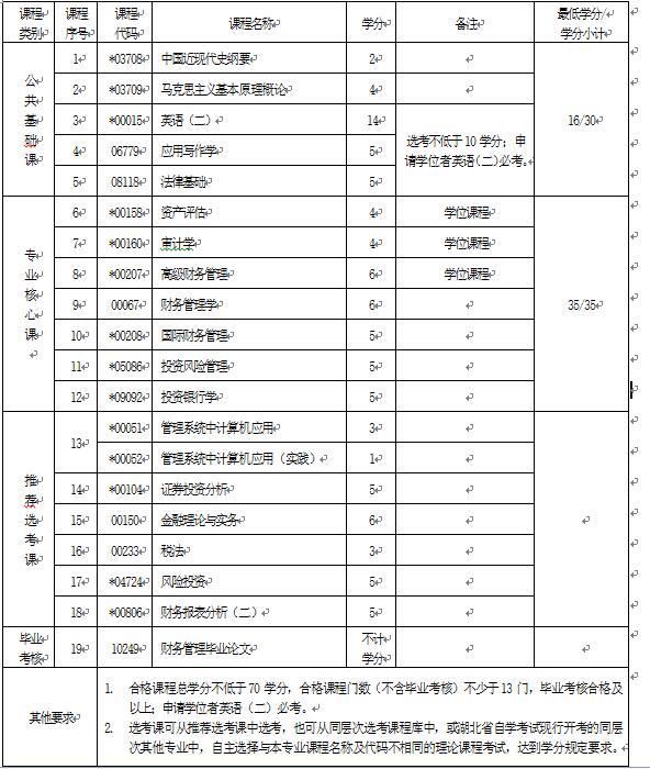 2018年湖北自考财务管理(本科)120204专业计划