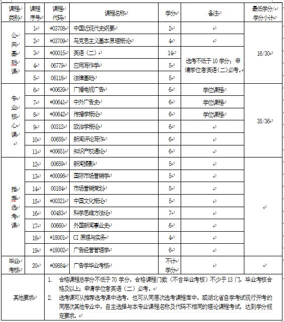 2018年湖北自考广告学(本科)050303专业计划