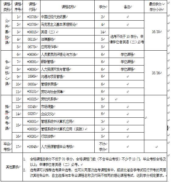 2018年湖北自考人力资源管理(本科)120206专业计划