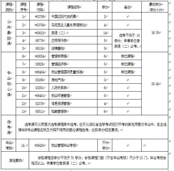 2018年湖北自考物业管理(本科)120209专业计划