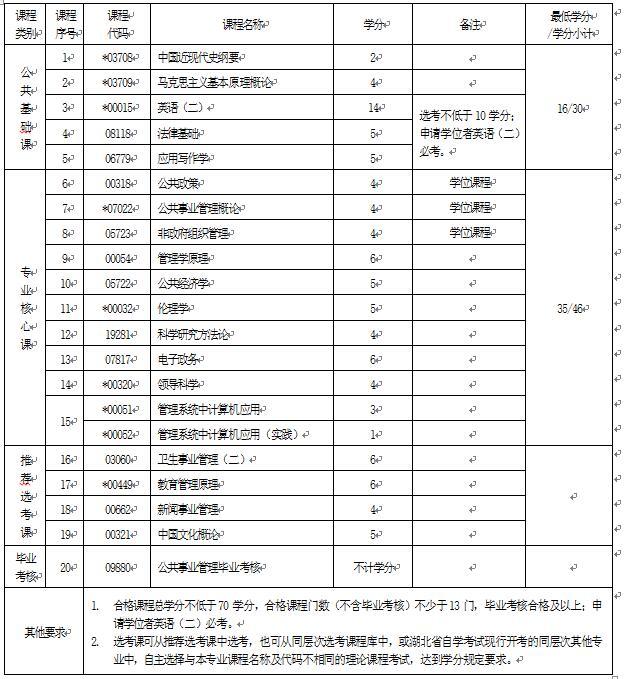 2018年湖北自考公共事业管理(本科)120401专业计划